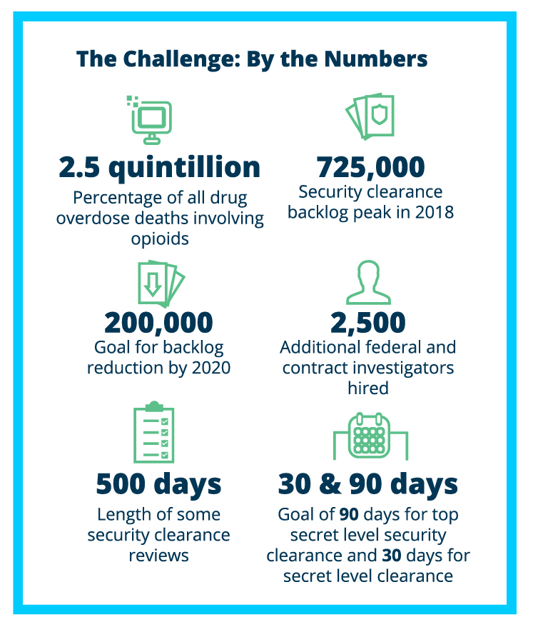 security clearance challenge by numbers